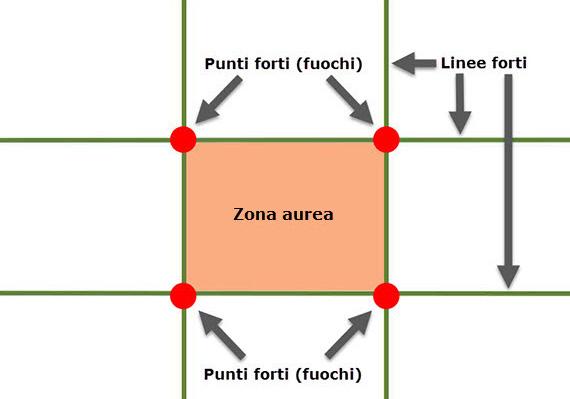 punti di forza linee forti regola terzi