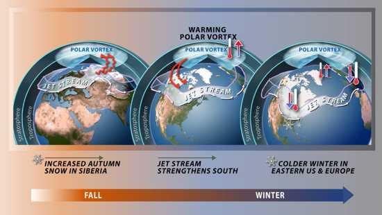 Il vortice polare antartico è più forte e dura più a lungo di quello artico