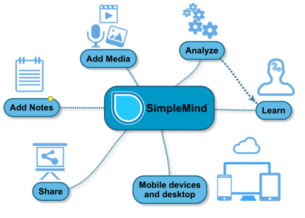 Simplemind mac android app